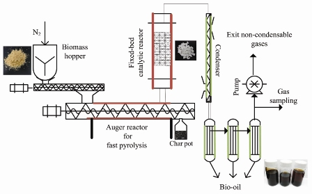 Altering bio-oil composition by catalytic treatment of pinewood pyrolysis vapors over zeolites using an auger - packed bed integrated reactor system