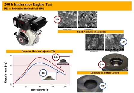 Growth and characterization of deposits in the combustion chamber of a diesel engine fueled with B50 and Indonesian biodiesel fuel (IBF)